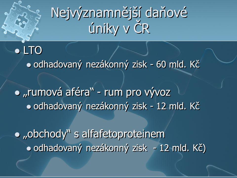 Nejvýznamnější daňové úniky v ČR