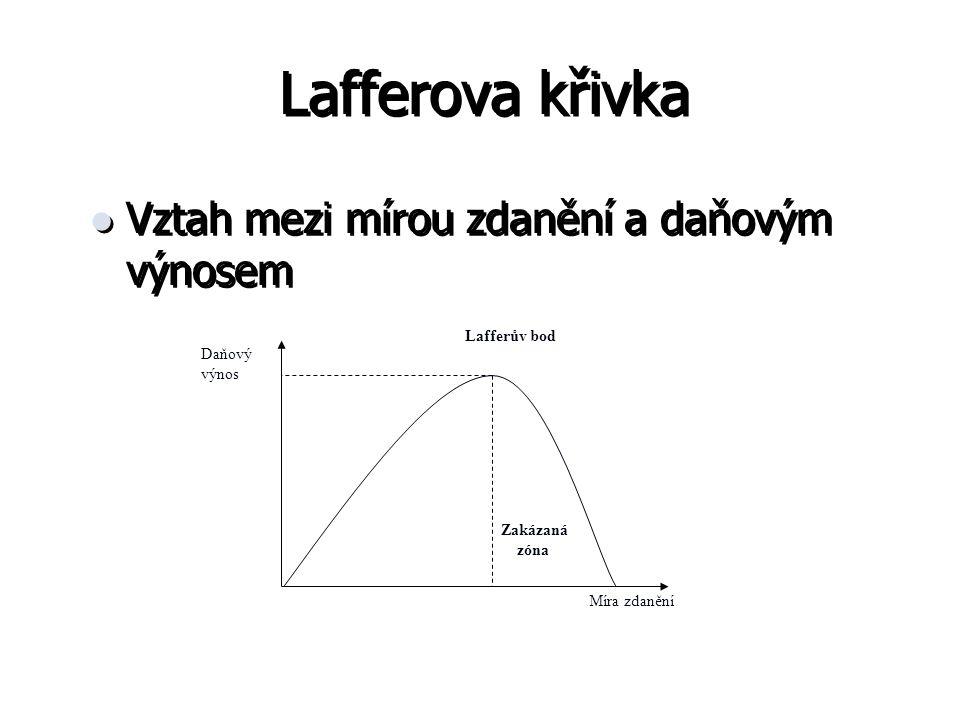 Lafferova křivka Vztah mezi mírou zdanění a daňovým výnosem