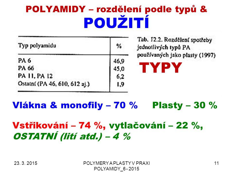POLYAMIDY – rozdělení podle typů & použití