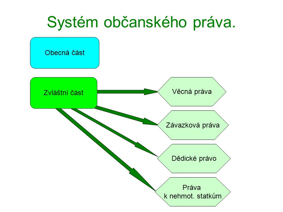 Systém občanského práva.