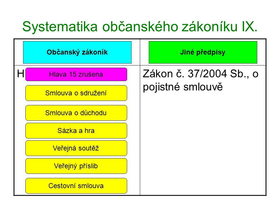 Systematika občanského zákoníku IX.