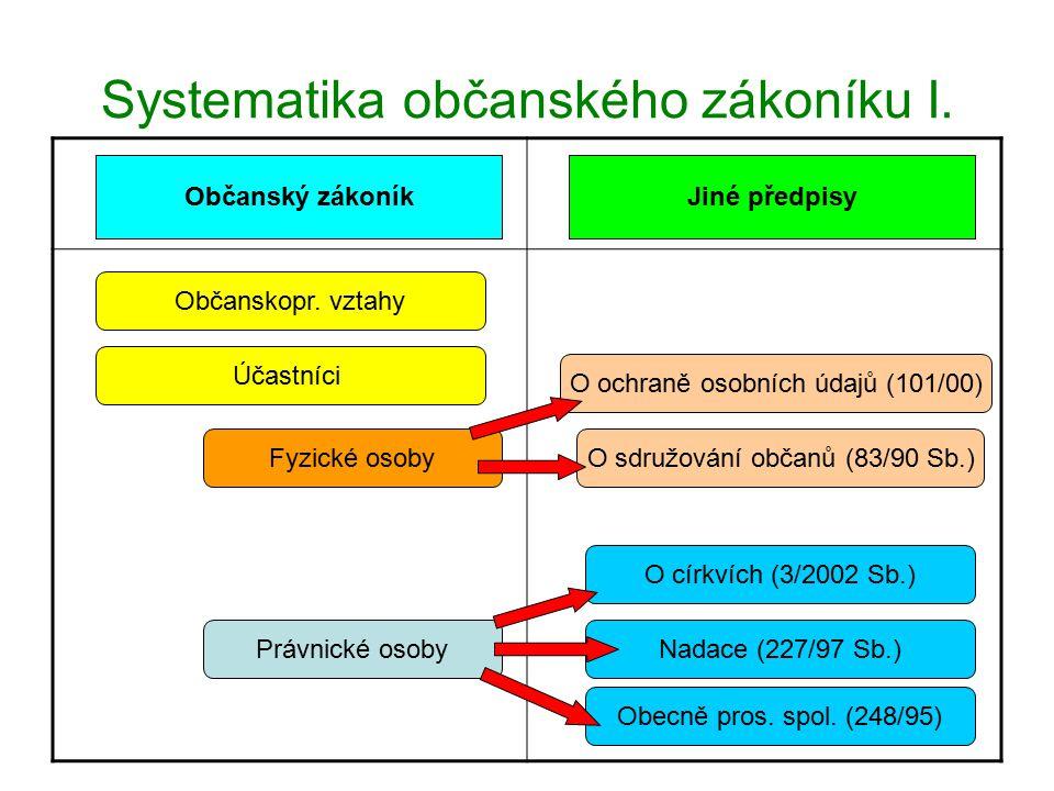 Systematika občanského zákoníku I.