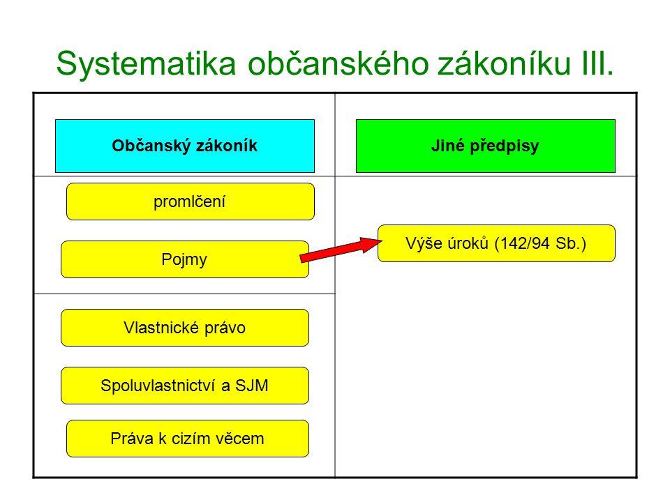 Systematika občanského zákoníku III.