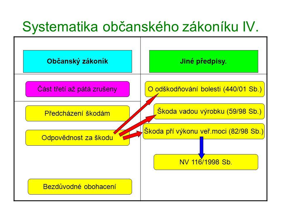 Systematika občanského zákoníku IV.