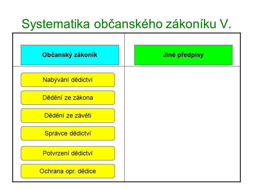 Systematika občanského zákoníku V.