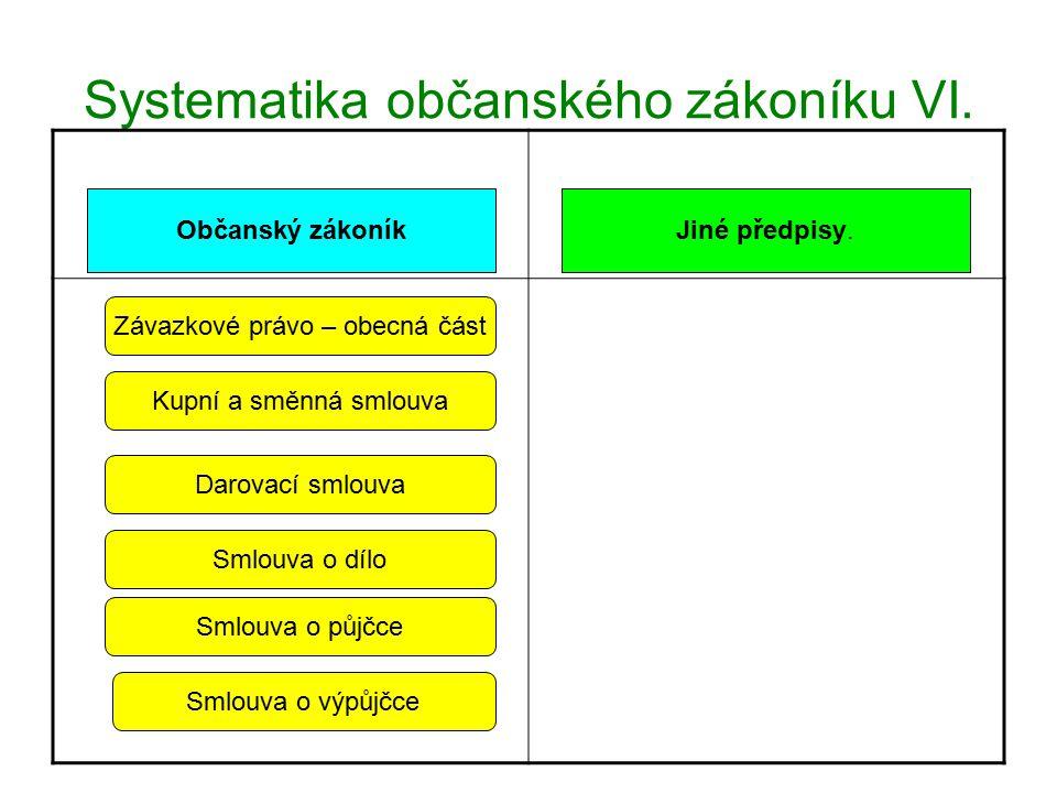 Systematika občanského zákoníku VI.