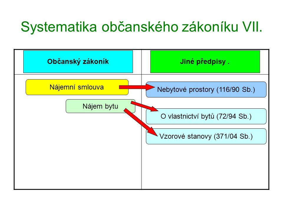Systematika občanského zákoníku VII.
