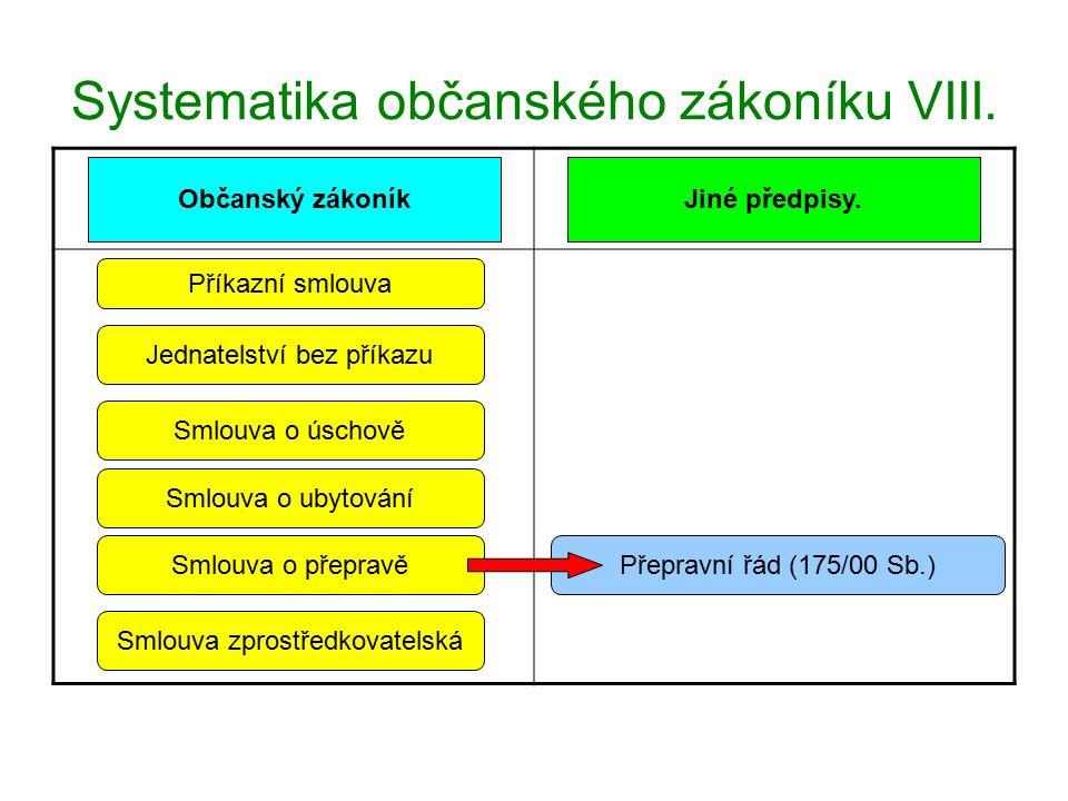 Systematika občanského zákoníku VIII.