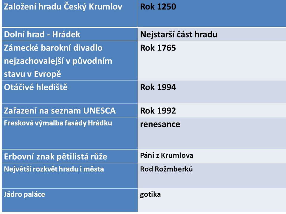 Založení hradu Český Krumlov Rok 1250 Dolní hrad - Hrádek