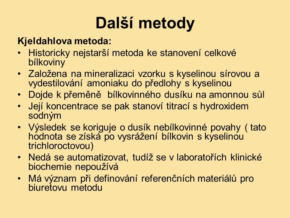 Další metody Kjeldahlova metoda: