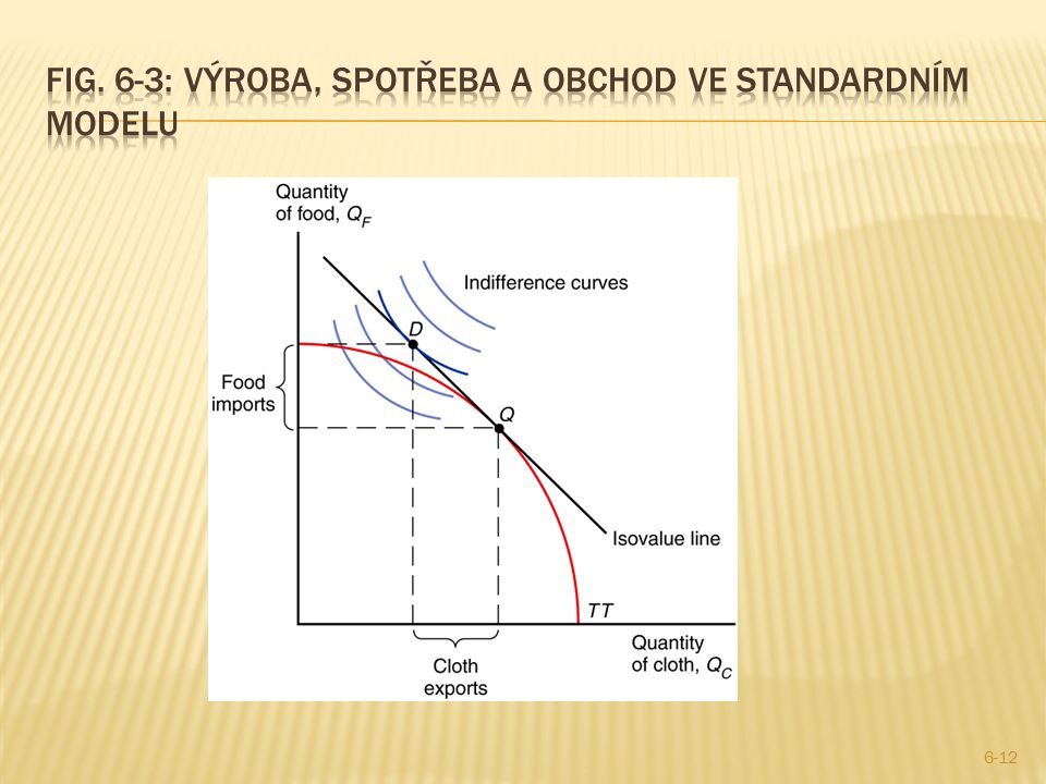 Fig. 6-3: Výroba, spotřeba a obchod ve standardním modelu