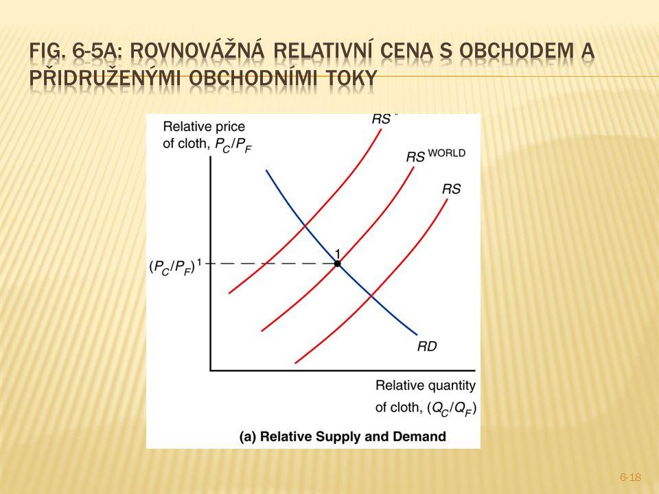 Fig. 6-5a: Rovnovážná relativní cena s obchodem a přidruženými obchodními toky