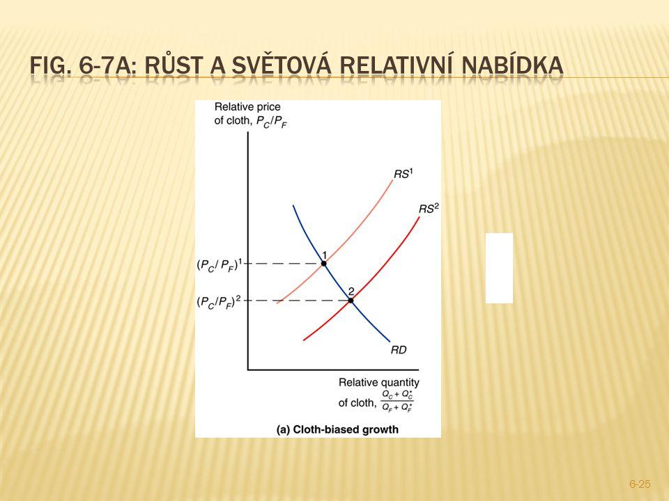 Fig. 6-7a: Růst a světová relativní nabídka