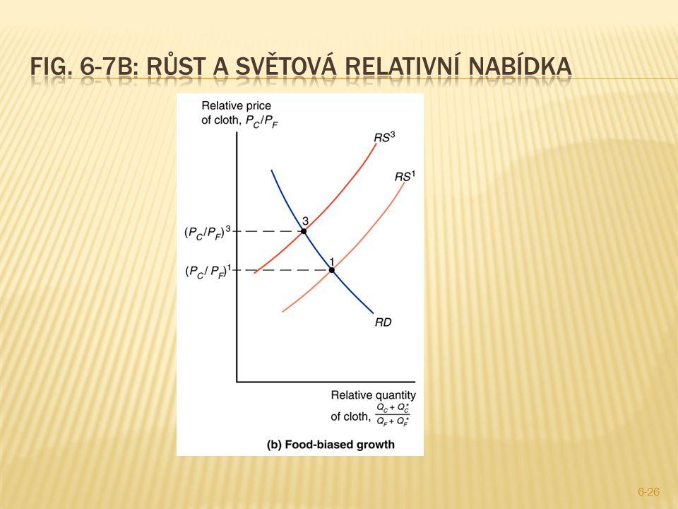 Fig. 6-7b: růst a světová relativní nabídka