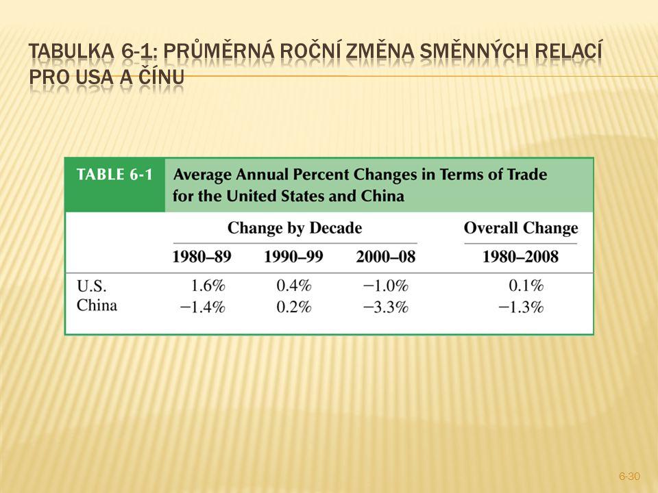 Tabulka 6-1: průměrná roční změna směnných relací pro usa a čínu