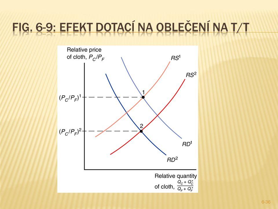 Fig. 6-9: Efekt dotací na oblečení na T/T