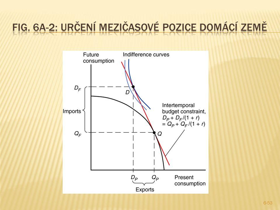 Fig. 6A-2: Určení mezičasové pozice domácí země