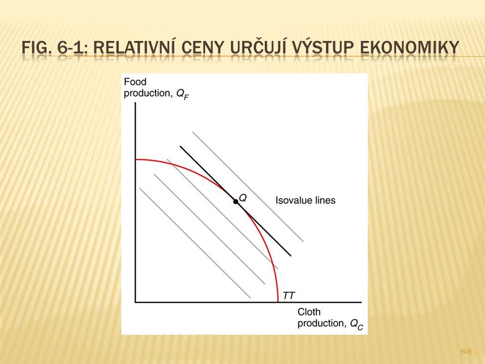 Fig. 6-1: Relativní ceny určují výstup ekonomiky