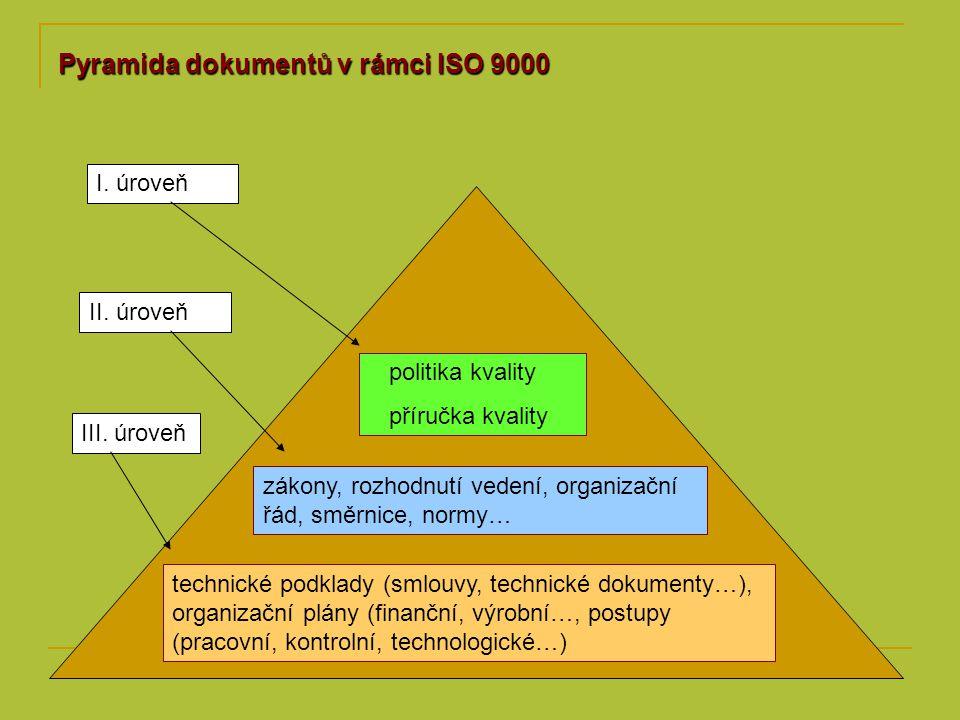 Pyramida dokumentů v rámci ISO 9000