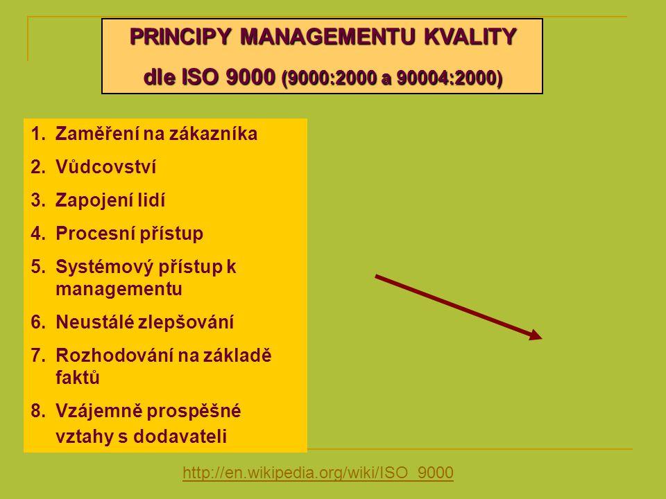 PRINCIPY MANAGEMENTU KVALITY