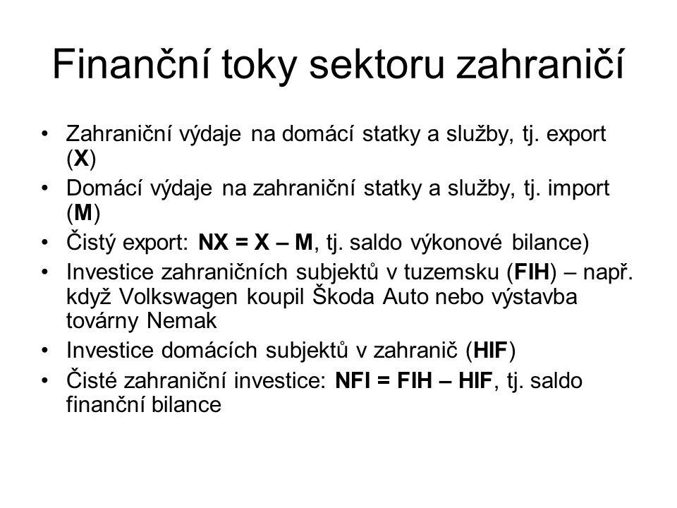 Finanční toky sektoru zahraničí