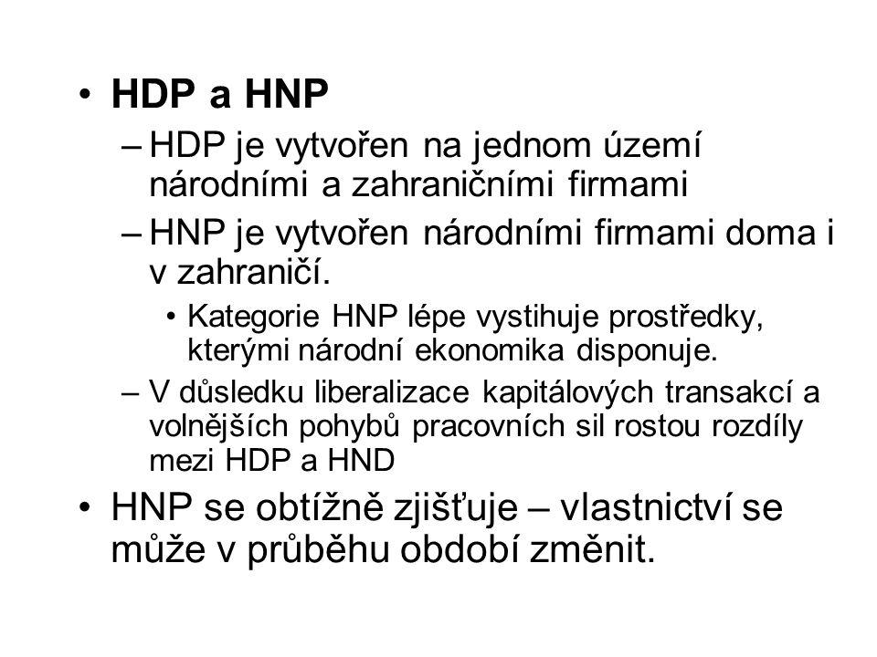 HDP a HNP HDP je vytvořen na jednom území národními a zahraničními firmami. HNP je vytvořen národními firmami doma i v zahraničí.