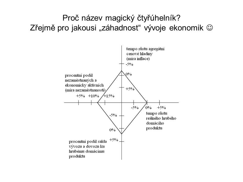 Proč název magický čtyřúhelník