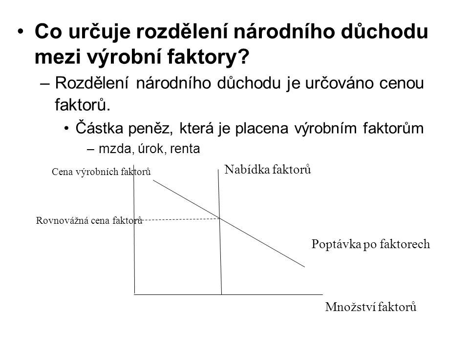 Co určuje rozdělení národního důchodu mezi výrobní faktory