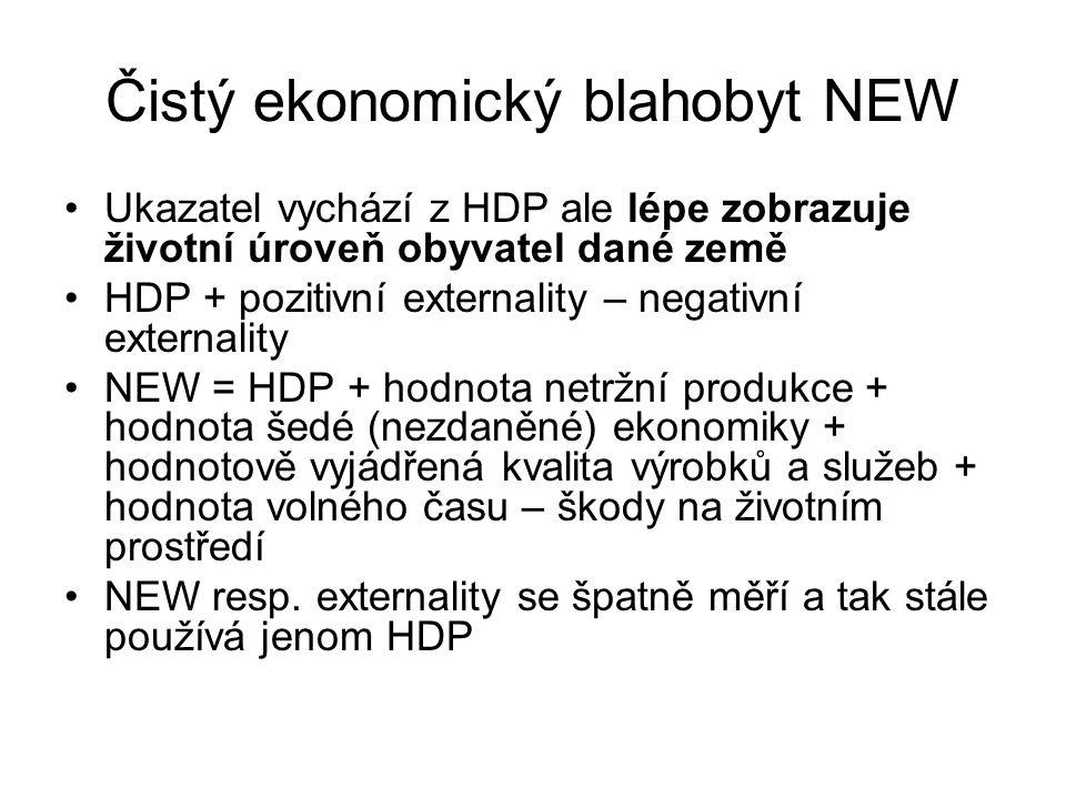 Čistý ekonomický blahobyt NEW