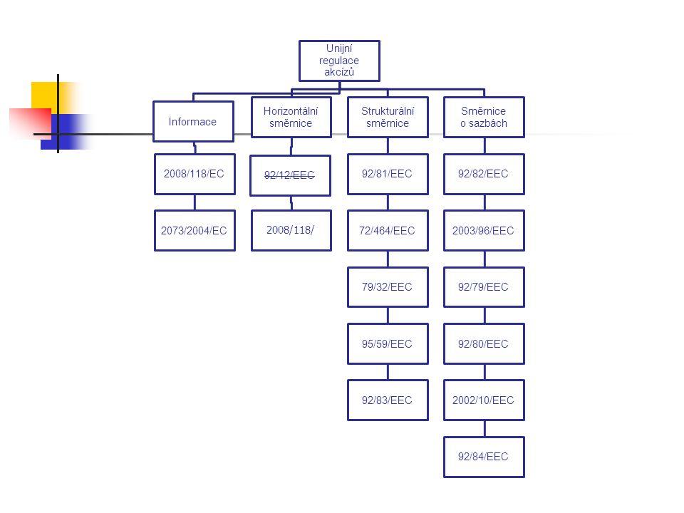 Unijní regulace. akcízů. Informace. 2008/118/EC. 2073/2004/EC. Horizontální. směrnice. 92/12/EEC.