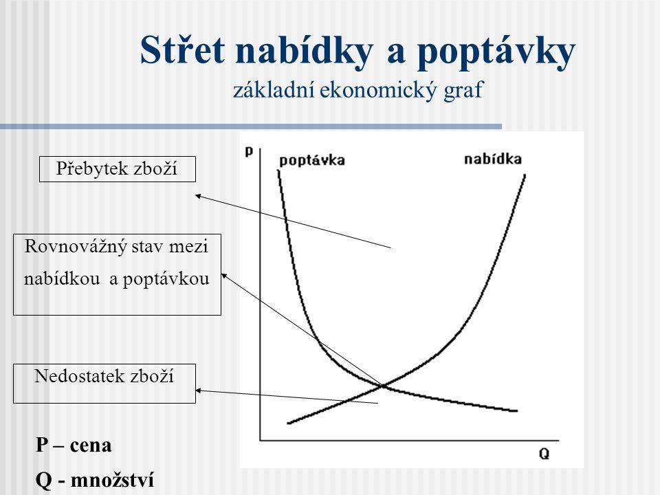 Střet nabídky a poptávky základní ekonomický graf