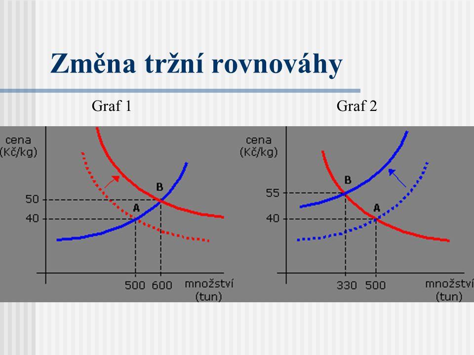 Změna tržní rovnováhy Graf 1 Graf 2