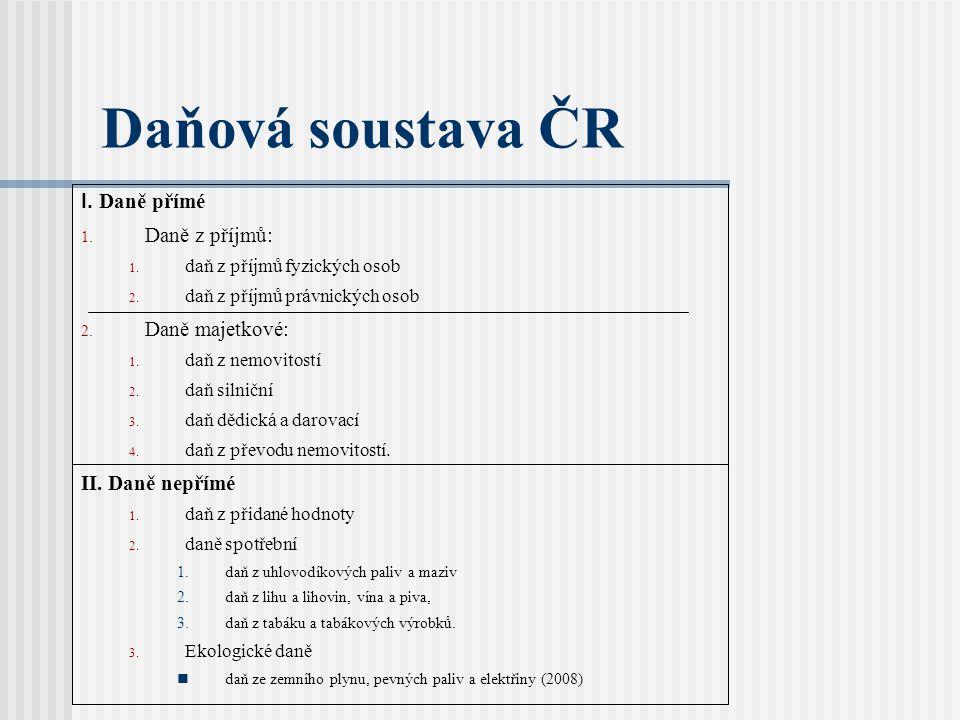 Daňová soustava ČR I. Daně přímé Daně z příjmů: Daně majetkové:
