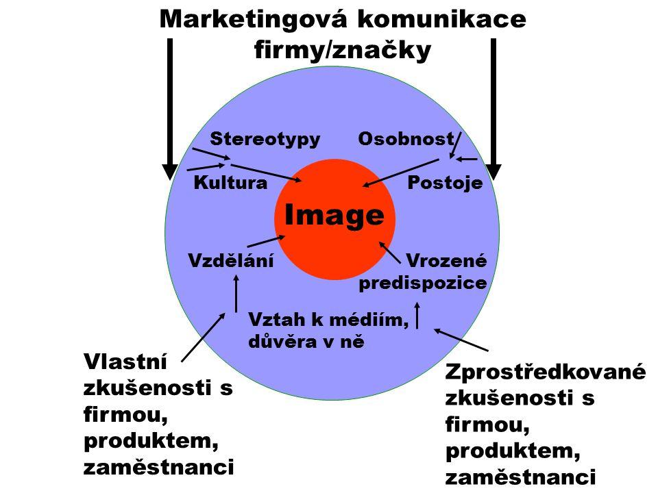 Marketingová komunikace firmy/značky