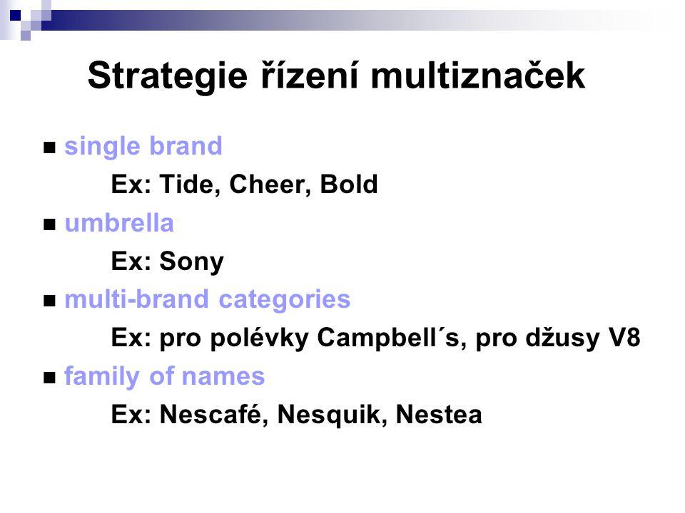 Strategie řízení multiznaček