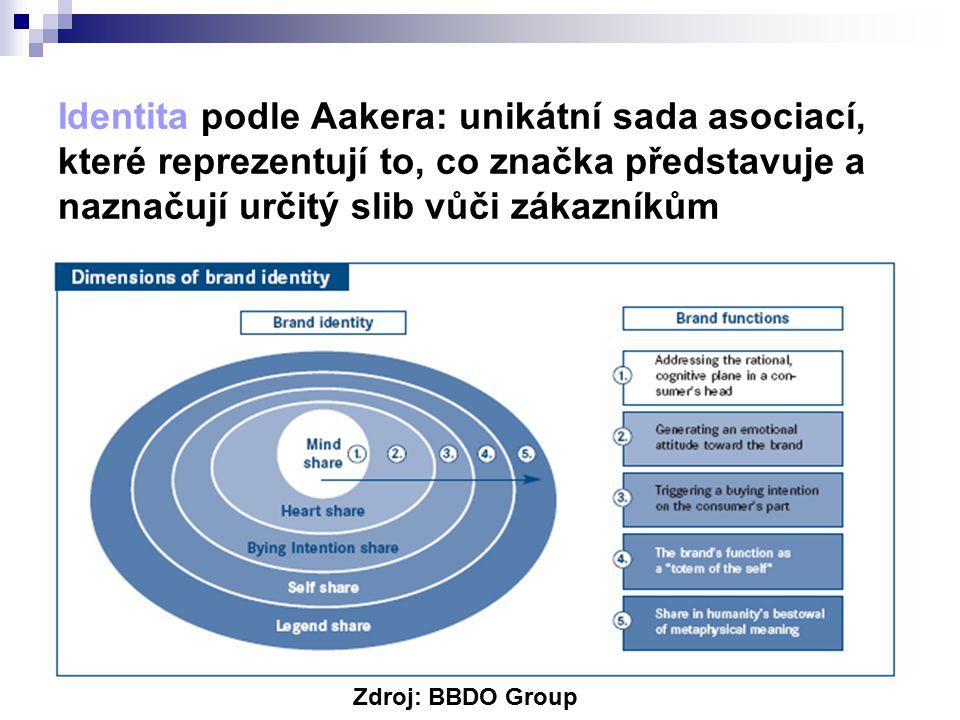 Identita podle Aakera: unikátní sada asociací, které reprezentují to, co značka představuje a naznačují určitý slib vůči zákazníkům