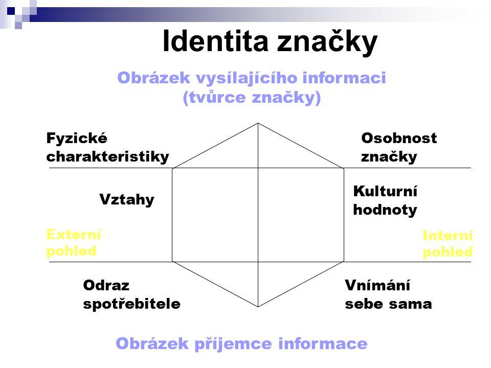 Obrázek vysílajícího informaci (tvůrce značky)