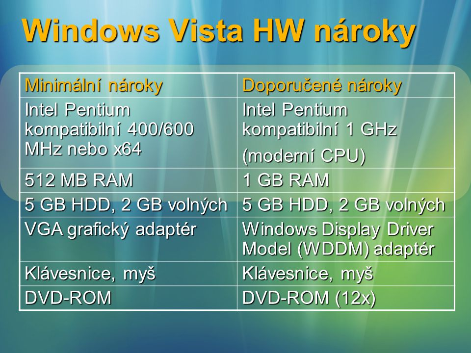 Windows Vista HW nároky