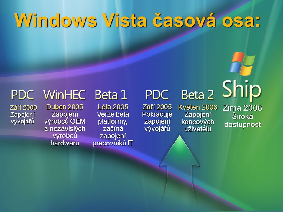 Windows Vista časová osa: