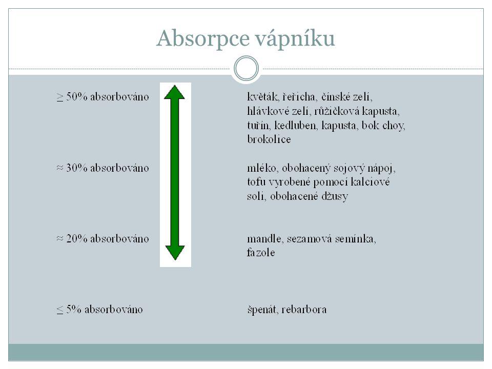 Absorpce vápníku