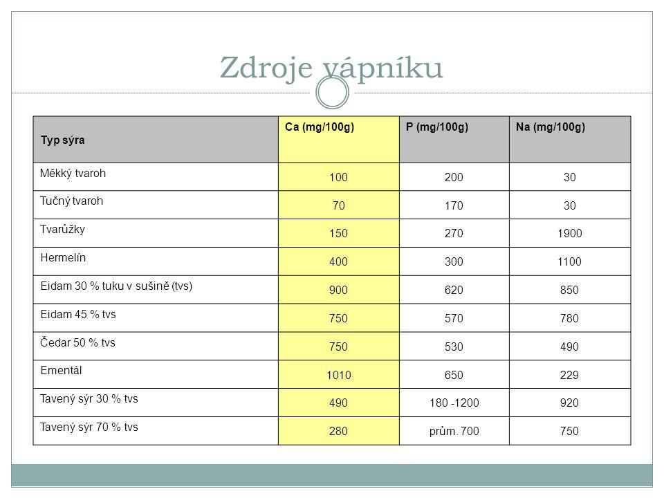 Zdroje vápníku Typ sýra Ca (mg/100g) P (mg/100g) Na (mg/100g)