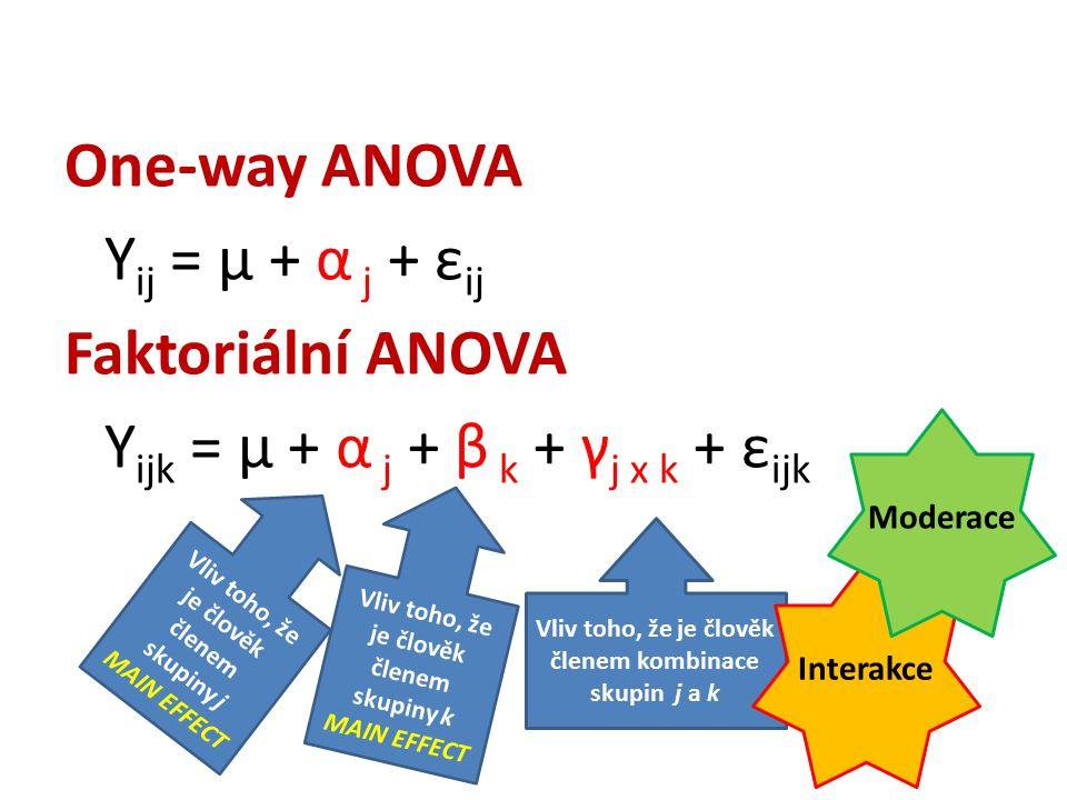 One-way ANOVA Yij = μ + α j + εij Faktoriální ANOVA Yijk = μ + α j + β k + γj x k + εijk