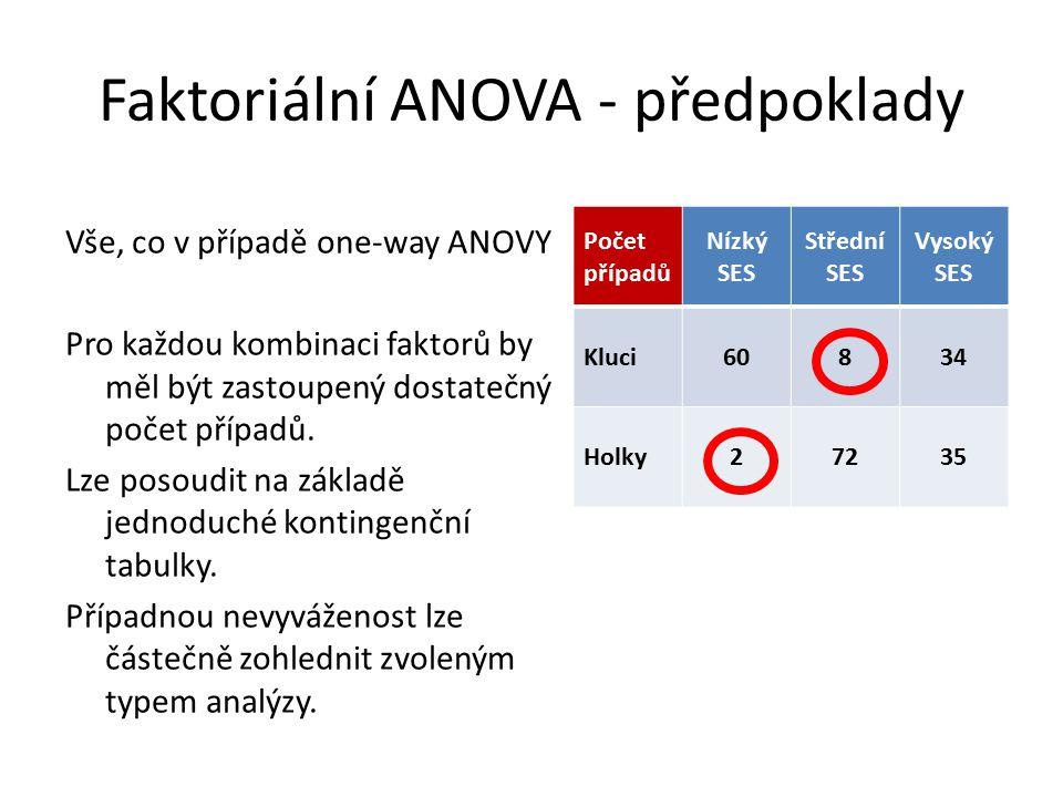 Faktoriální ANOVA - předpoklady