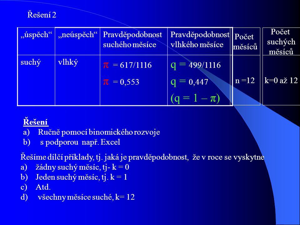π = 617/1116 π = 0,553 q = 499/1116 q = 0,447 (q = 1 – π) Řešení 2
