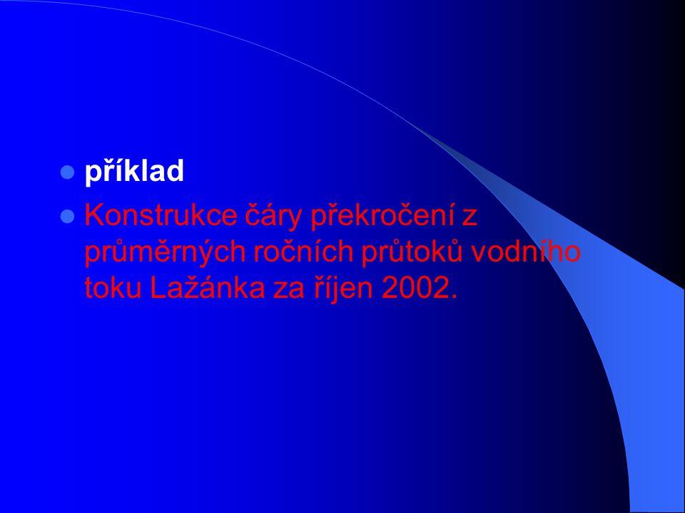 příklad Konstrukce čáry překročení z průměrných ročních průtoků vodního toku Lažánka za říjen 2002.