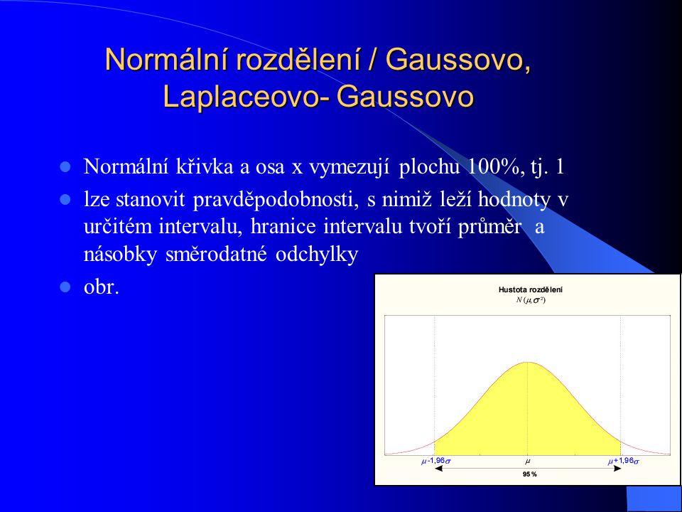 Normální rozdělení / Gaussovo, Laplaceovo- Gaussovo