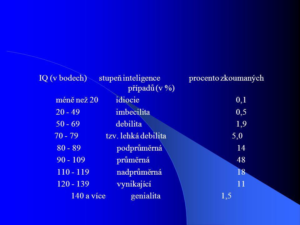 IQ (v bodech) stupeň inteligence procento zkoumaných případů (v %)