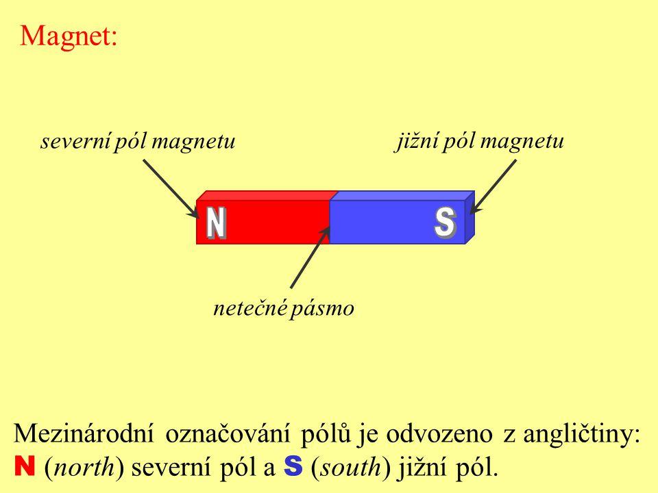 N S Magnet: Mezinárodní označování pólů je odvozeno z angličtiny: