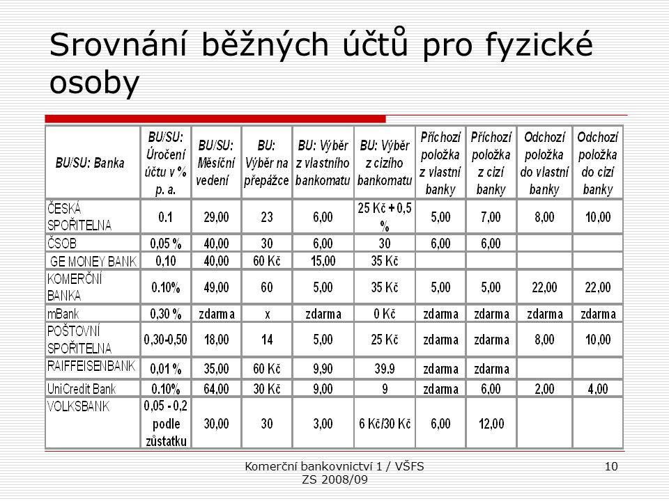 Srovnání běžných účtů pro fyzické osoby