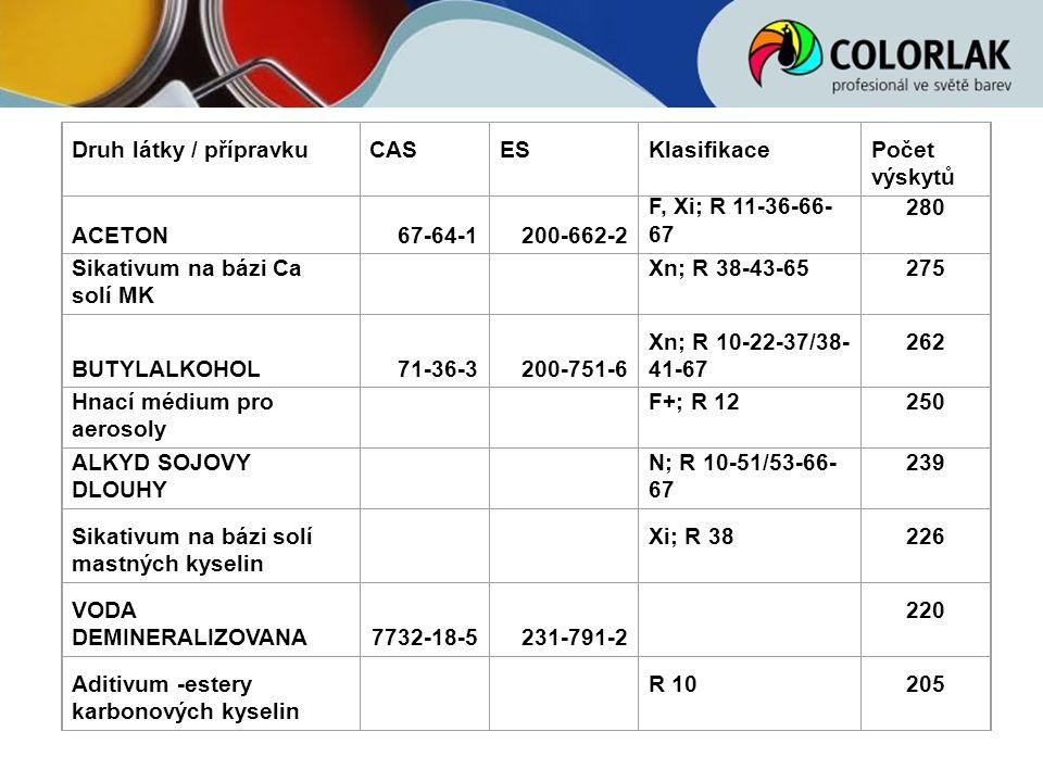 Druh látky / přípravku CAS. ES. Klasifikace. Počet výskytů. ACETON. 67-64-1. 200-662-2. F, Xi; R 11-36-66-67.